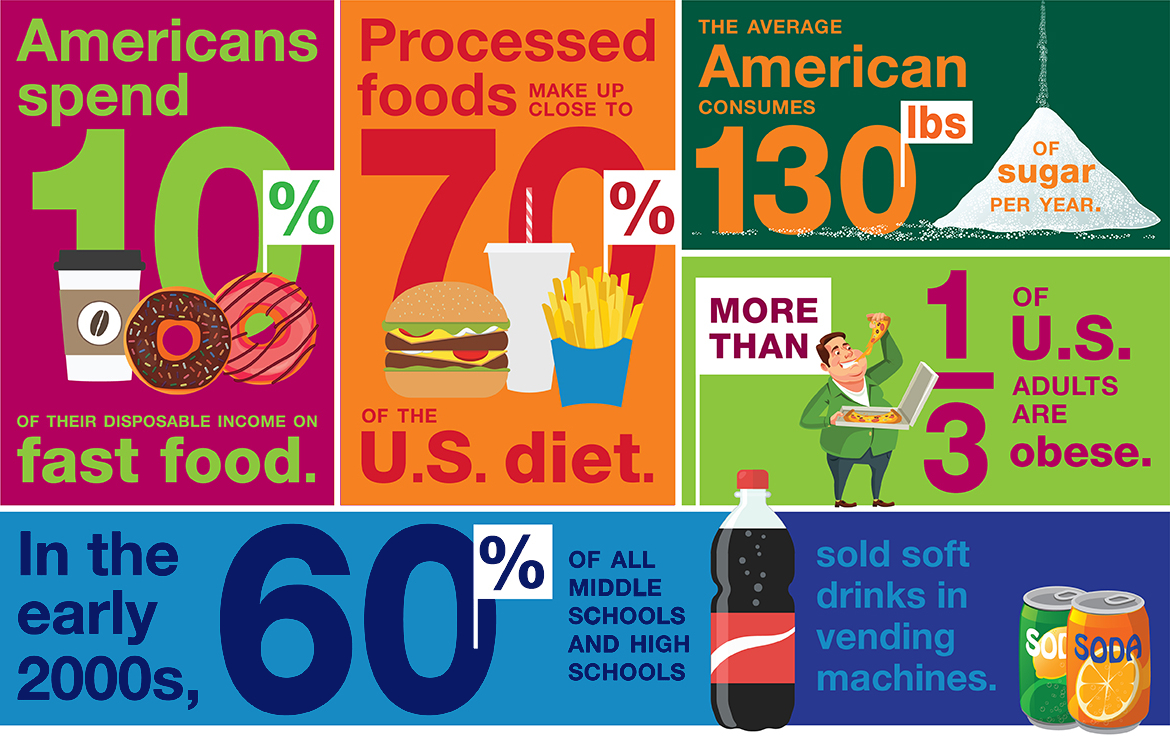 American-Diet-Infographic